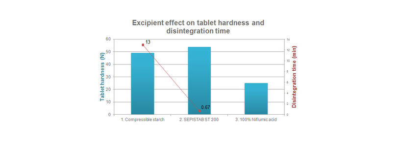 SEPISTAB™ ST 200 - Excipient effect on tablet hardness and disintegration time