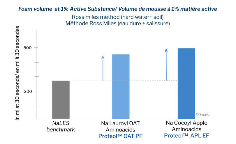Foaming power of lipoaminoacid surfactants compared to a reference anionic surfactant