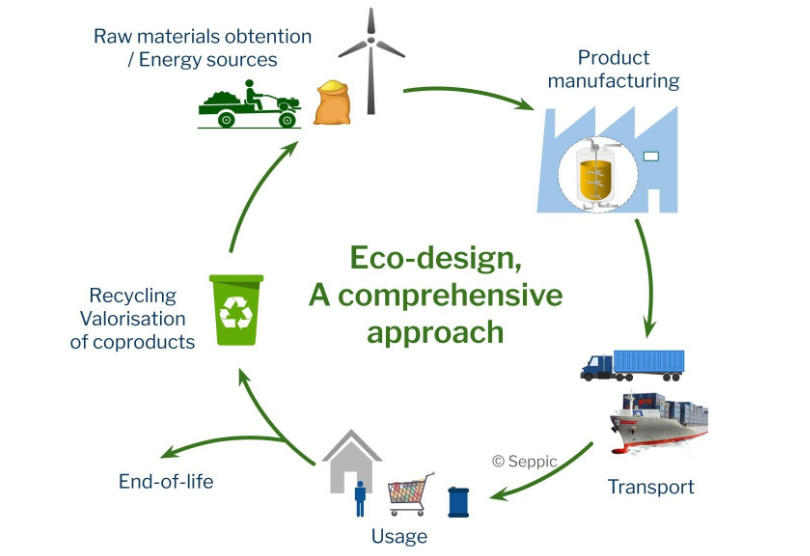 Eco-design acts at all stages as early as in the design phase